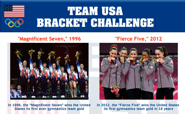 Fan-friendly Team USA Bracket Challenge launched on U.S. Olympic Team Facebook page
